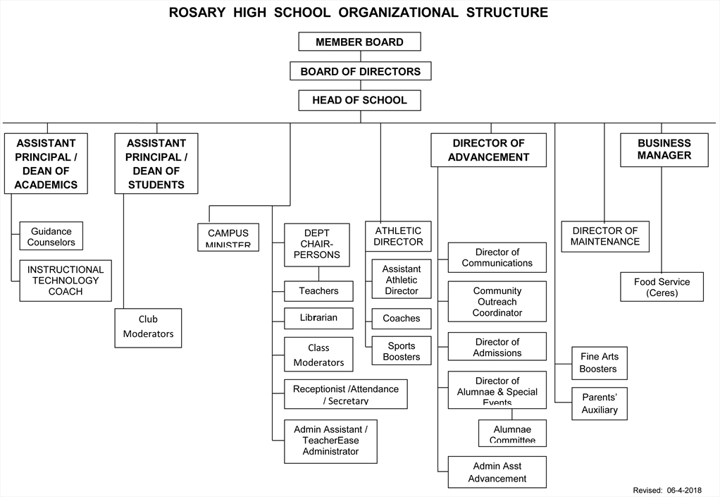 rosary high school organizational chart